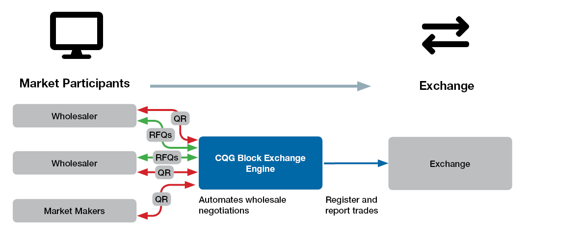 CQG Block Exchange