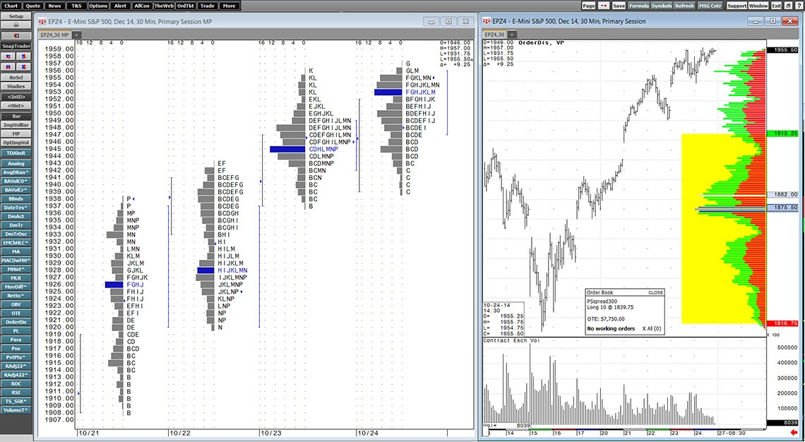 Market Profile charting in CQG