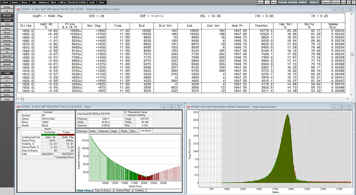 Options Trading and Analysis Tools in CQG